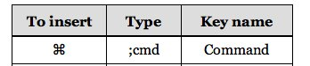 Abbreviation for typing ⌘